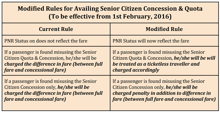 senior citizen concession in indian railways rules_modified rules for availing senior citizen quota