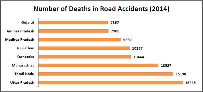 worst victims of road accidents in india_number of deaths in road accidents in 2014_n