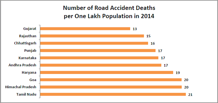 worst victims of road accidents in india_number of deaths in road accidents per one lakh people in 2014_n