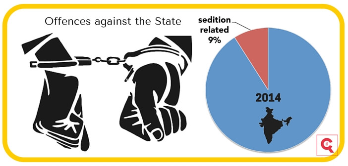 Only 9% of 'Offences against the State' are Sedition related in 2014 factly.in