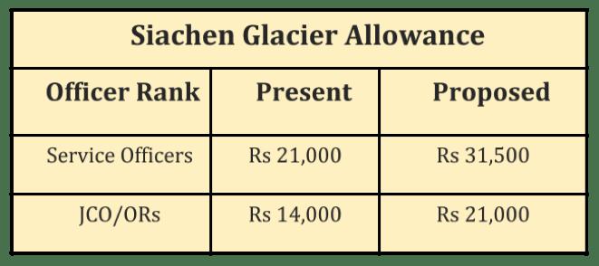 Siachen Glacier Allowance