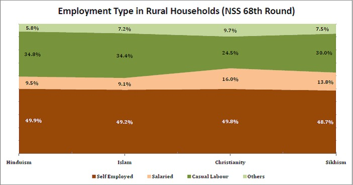 unemployment_rate_by_religion_employment_types_in_rural_households