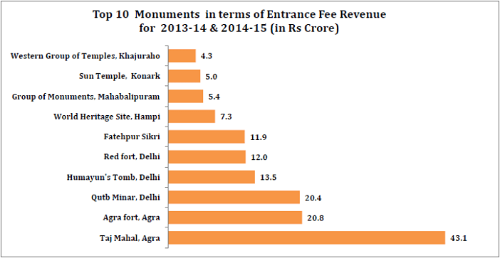 Entrance Fee revenue of Monuments_top 10 monuments in terms of Entrance Fee revenue of Monuments