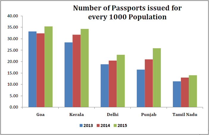 Passports issued in 2015_number issues for every 1000 population_n