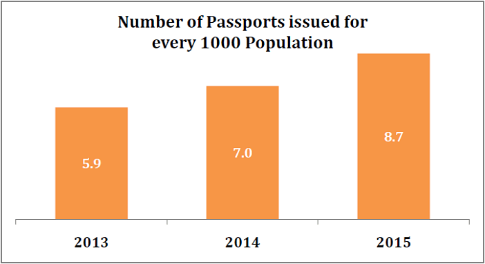Passports issued in 2015_number issues for every 1000_n