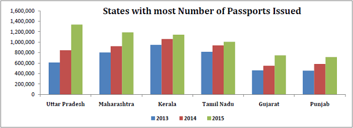 Passports issued in 2015_states with most passports issued_n