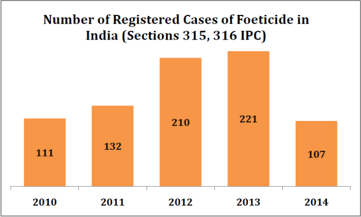 Sex Determination Compulsory_number of foeticide cases