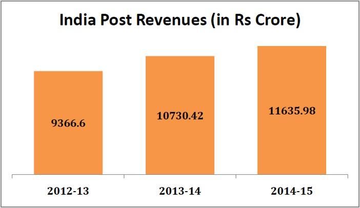 india_post_revenue_increase_india_post_revenue