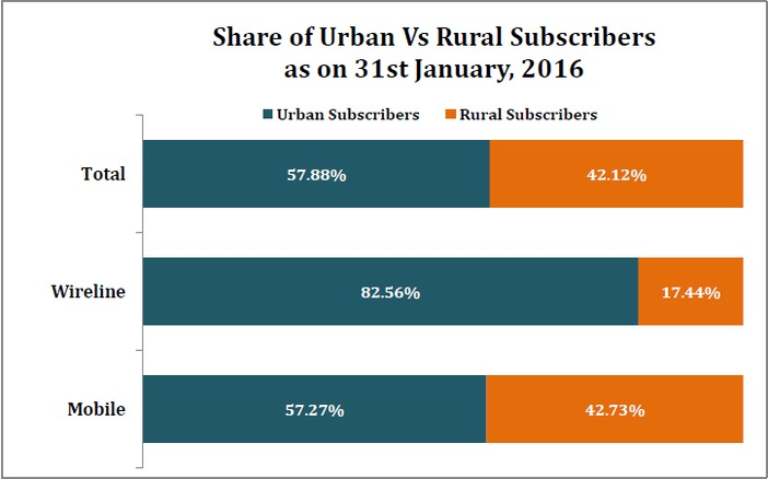 number_of_mobile_subscribers_share_of_urban_vs_rural_subscribers