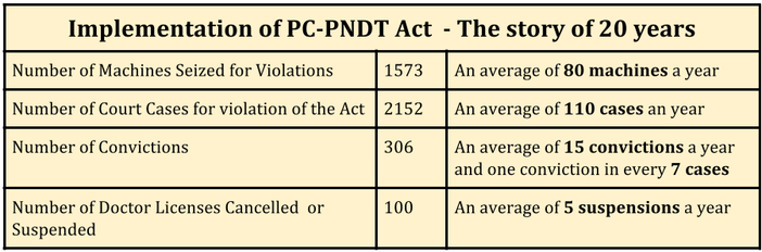 sex_determination_compulsory_implementation_of_pc-pndt_act_20_years
