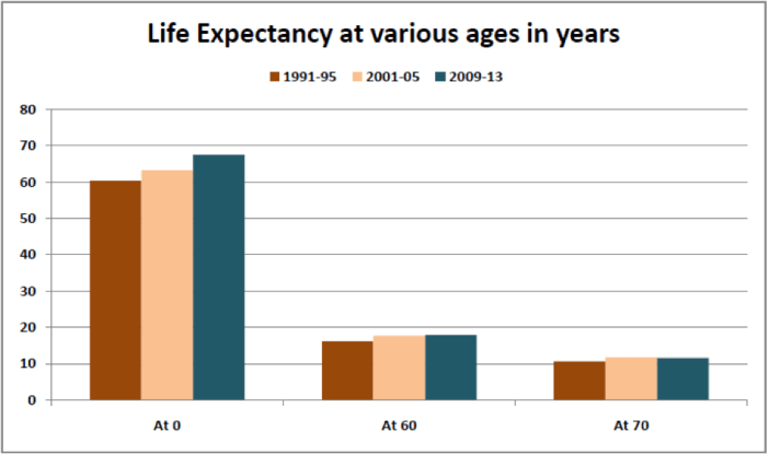 Life expectancy at various ages in years_factly.in