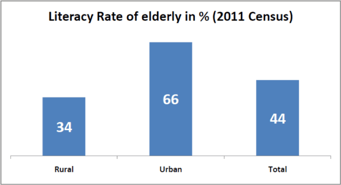 Literacy rate in elederly (2011 census) factly.in