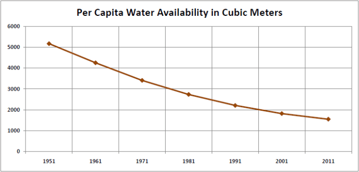 Per Capita Water Availability_1
