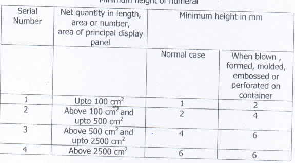 display Product Information on packaged commodities_height