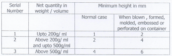 display Product Information on packaged commodities_size of info
