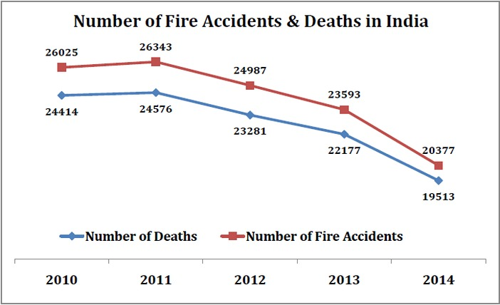 fire_accident_deaths_number_of_deaths