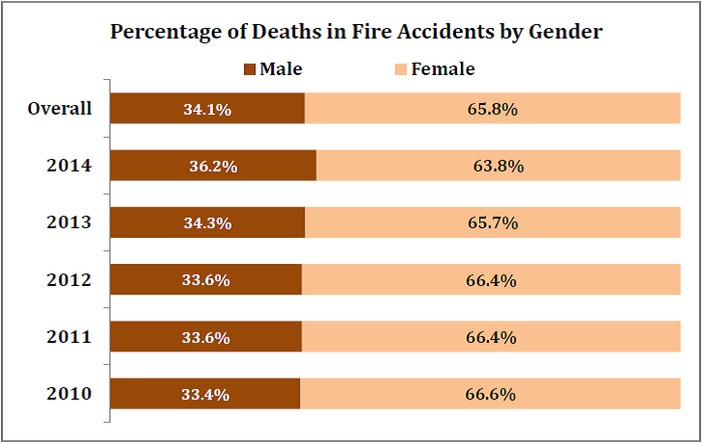 fire_accident_deaths_number_of_deaths_by_fire_accidents_by_gender