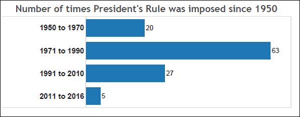 President's Rule in India_number of President's Rule in India since 1950 per decade