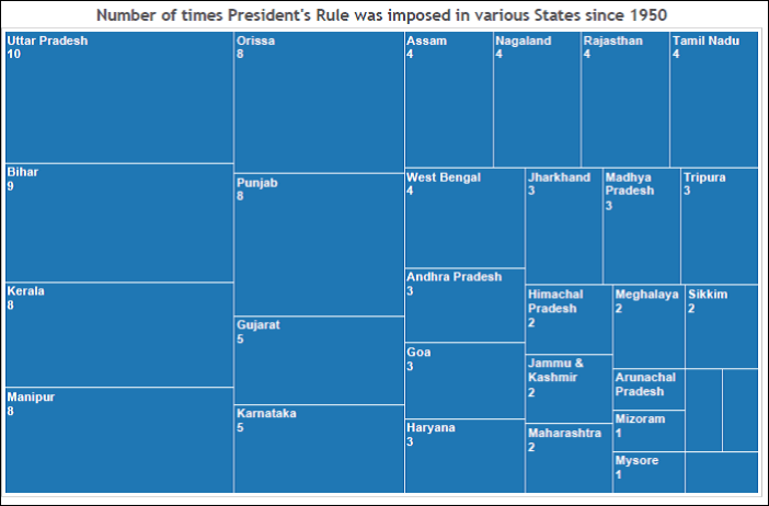 President's rule in states_number of times President's rule imposed in states