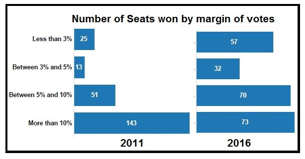 Tamil Nadu elections statistics_number of seats won by margin of votes
