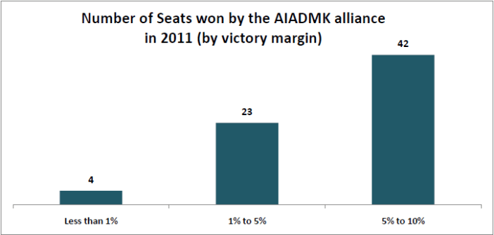 2016 Tamil Nadu elections_Number of seats won by AIADMK Alliance in 2011