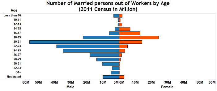 Child marriage in India_Number of married persons out of workers by age