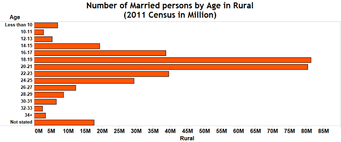 Child marriage in India_number of married persons by age in rural