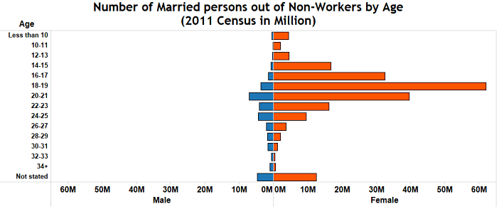 Child marriage in India_number of married persons out of non-workers by age
