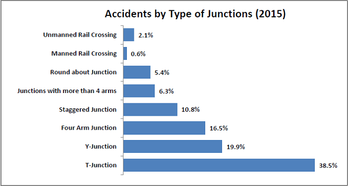 Number of injury accidents_accidents by type of junctions