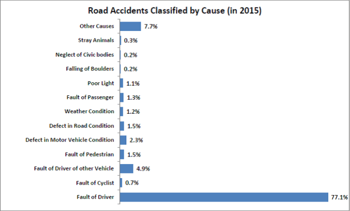 road accidents without regular license_classified by cause