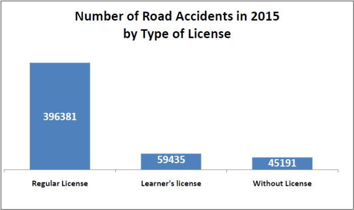 road accidents without regular license_number by type in 2015