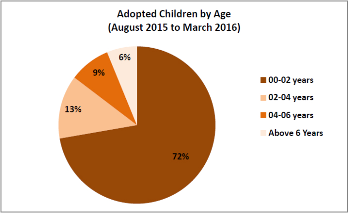 adoption statistics india_adoption children by age