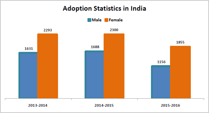 adoption statistics india_adoption statistics india male vs female