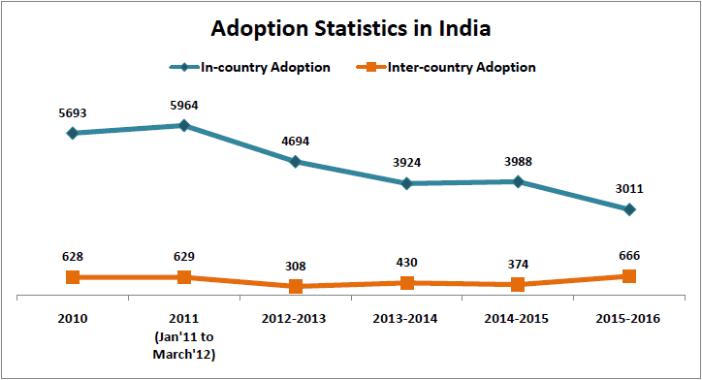 adoption statistics india_adoption statistics india