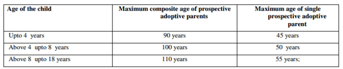 adoption statistics india_age of prospective parents