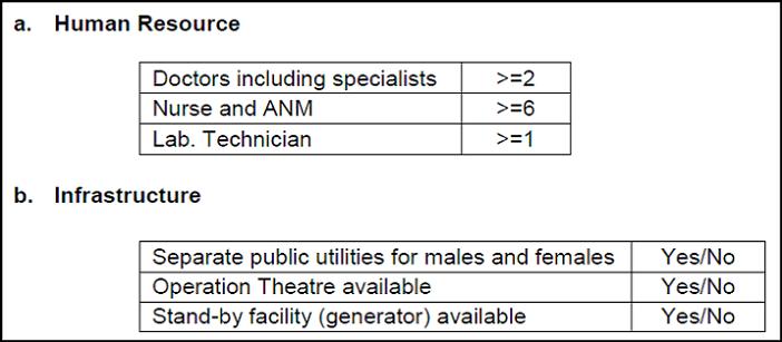 grading of Community Health Centers _mandatory criteria