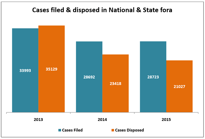india consumer complaints statistics_cases filed and disposed