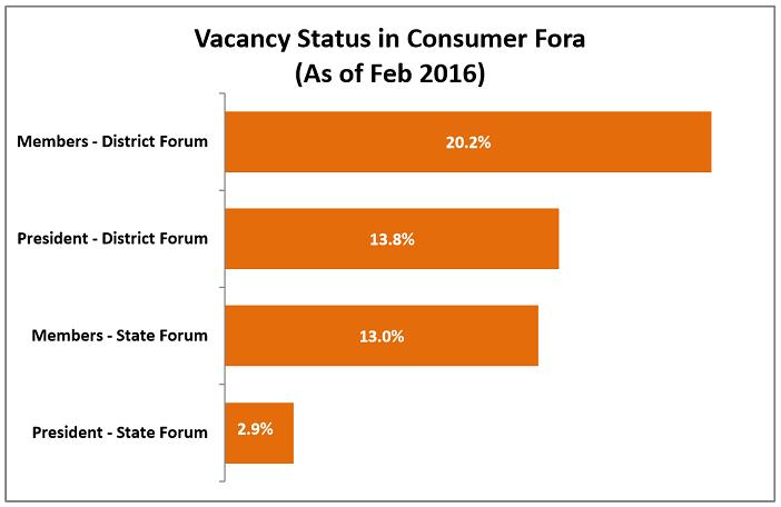 india consumer complaints statistics_vacancy status in consumer fora
