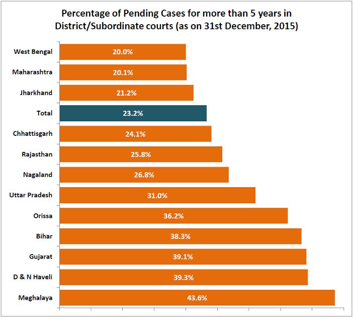 pending court cases india_percentage of pending court cases subordinate courts