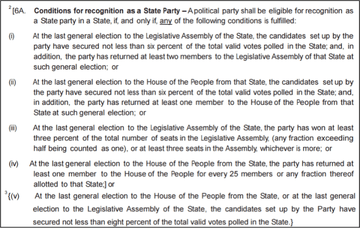 Conditions for Recognition as a State Party in India