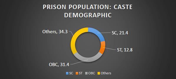 indian-prisons-caste-demographics