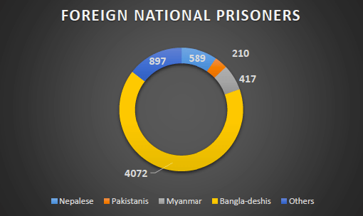 indian-prisons-foreign-national-prisoners