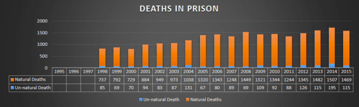 indian-prisons-deaths-in-prison