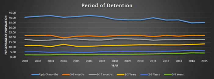 indian-prisons-period-of-detention