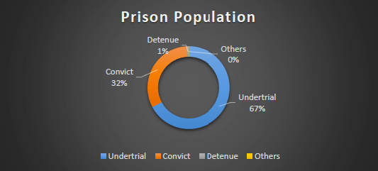 indian-prison-population