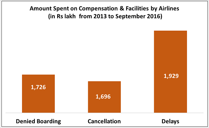 flight-delays-cancellations-compensation_amount-spent-on-compensation-and-facilities-by-airlines-4