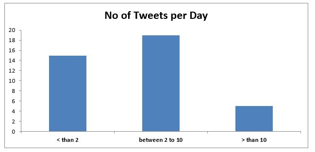 twitter-in-governance-india_growth-in-number-of-tweets-per-day-2