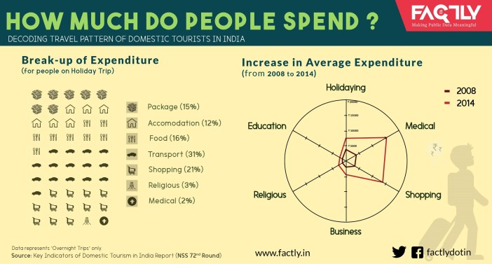 how-much-do-people-spend_