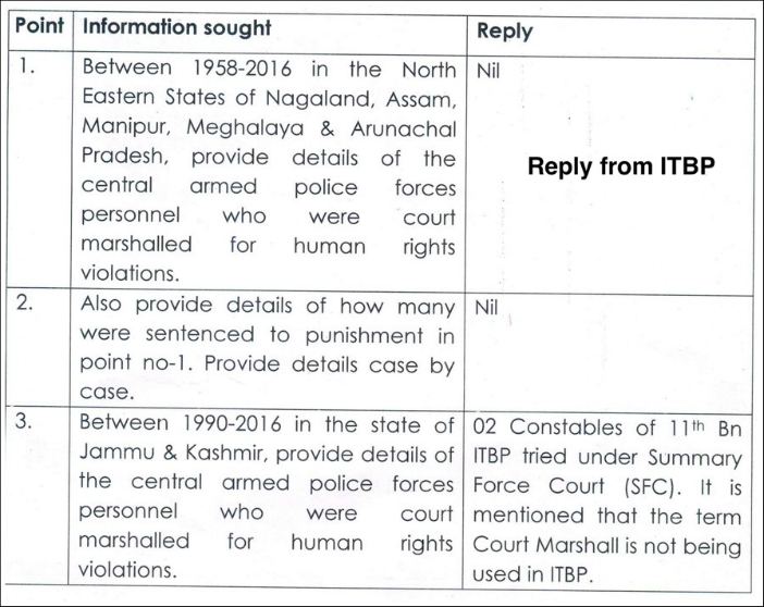 unlawful-rejection-of-rti-applications_1