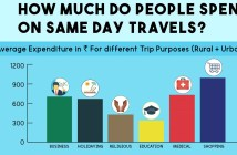 same-day-travel-spending-factly1